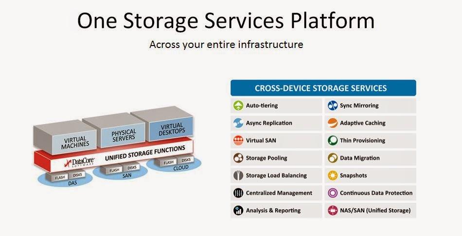 DataCore annuncia la disponibilità generale di SANsymphony V Piattaforma per Software Defined Storage