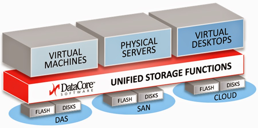 DataCore la virtualizzazione dello storage azienda pioniere della filosofia software defined storage