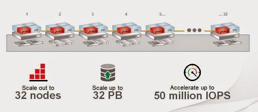 DataCore: evitiamo le isole di storage separate