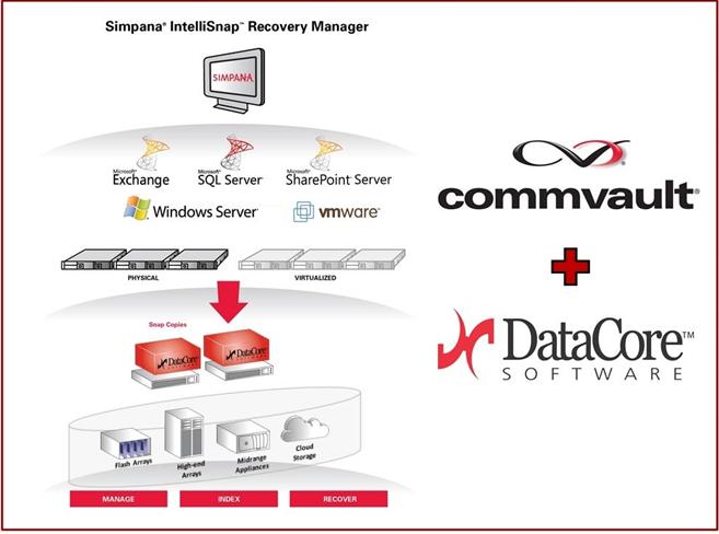 Storage definito dal software più facile con DataCore e CommVault
