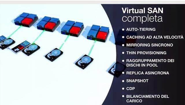 Scaricare il nostro Virtual SAN Software a licenza gratuita del SAN virtuali