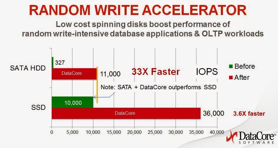 DataCore Random Write Accelerator per database SQL Oracle ERP OLTP ;
