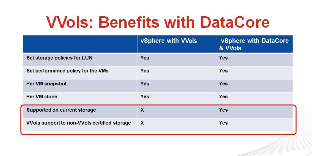 Volumi virtuali universali: i benefici dei VVOL di VMware anche sui sistemi che non li supportano