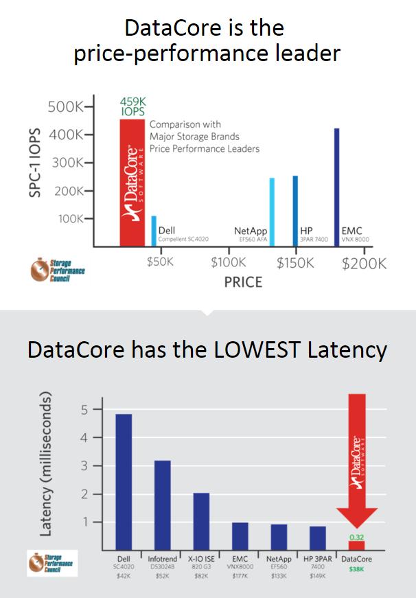 Tom ;s Hardware: DataCore migliora prezzo/prestazioni nello storage