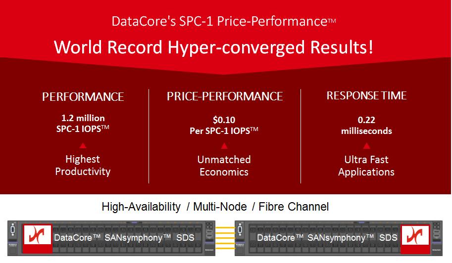 DataCore ha migliorato il suo record di prestazioni iper convergenti con un SAN Server multi nodo a elevata disponibilità