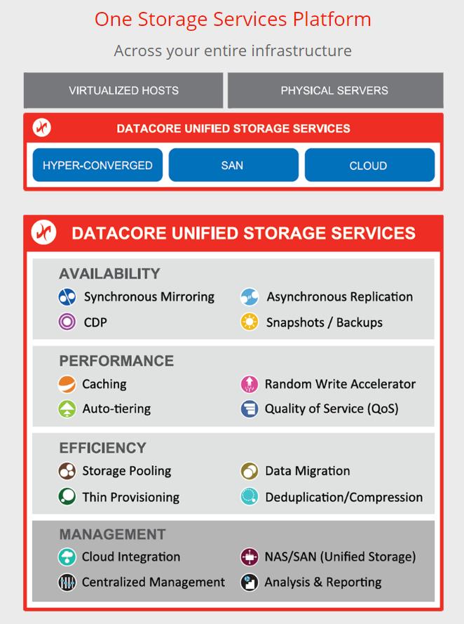 DataCore spinge le prestazioni del Software Defined Storage e delle sue soluzioni iper convergenti di livello enterprise