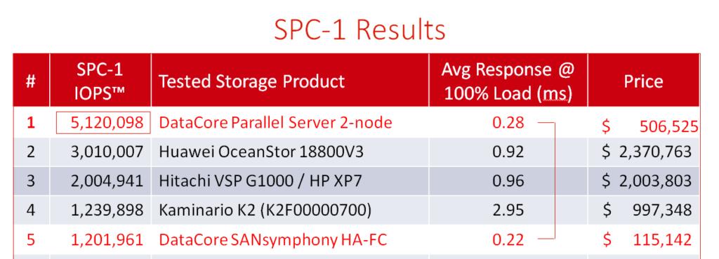 DataCore Parallel Server e SANsymphony Software Defined Storage all'ennesima potenza
