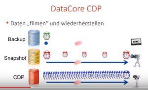 CDP ; Eine Option mehr bei Ransomware Angriffen