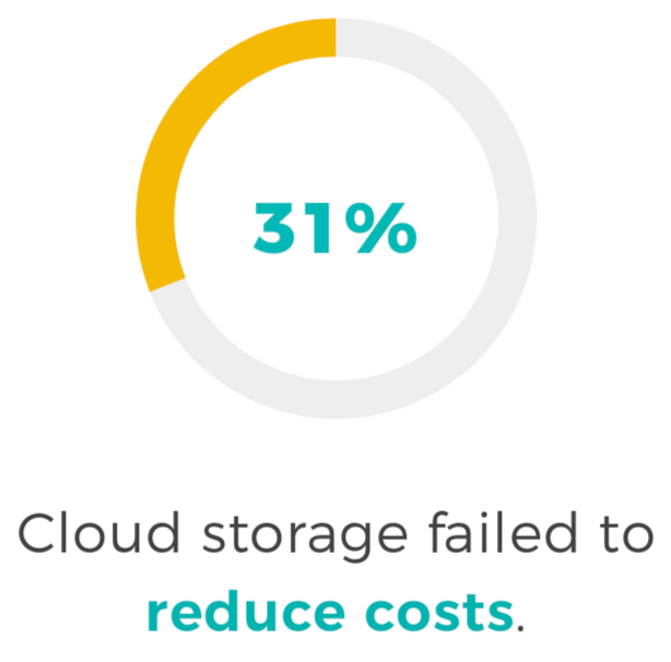 cloud storage failed reduce costs