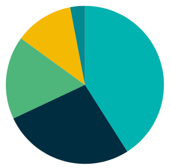 what hyperconverged means pie chart