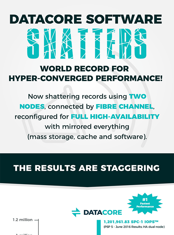 datacore shatters world record for hyper converged performance