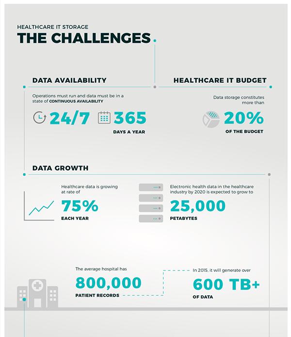 healthcare it storage challenges thumb