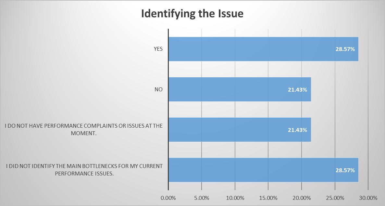 blog chart
