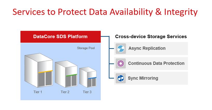DataCore SDS Platform