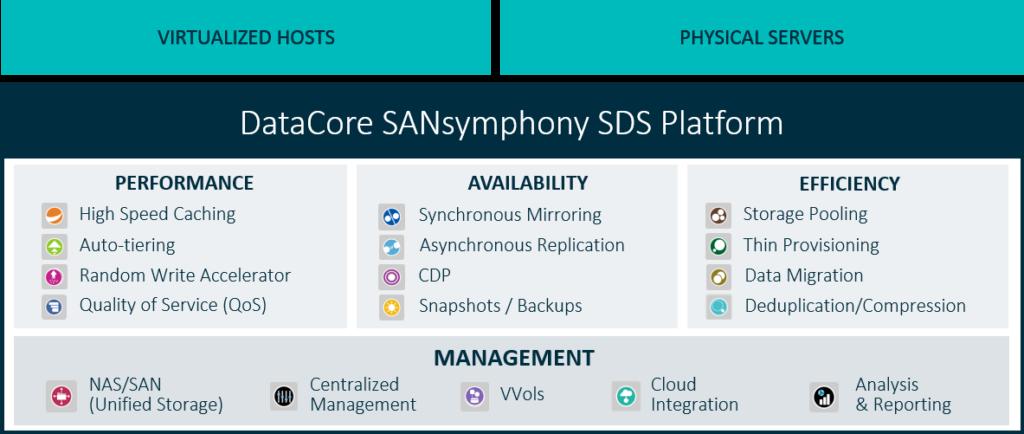 Key benefits of software-defined storage SDS