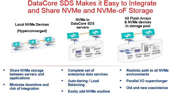 Easy integration with NVMe and NVMe-oF with Software-Defined Storage (SDS)