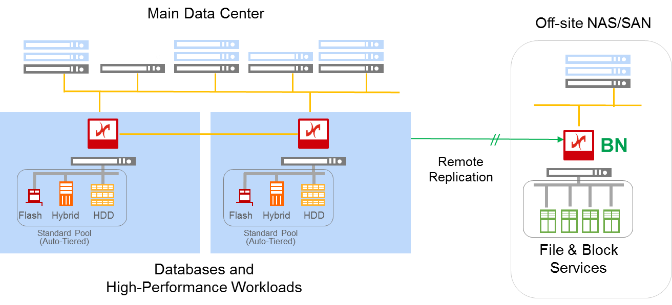 Unified Storage High Availability Microsoft Nascluster File Share