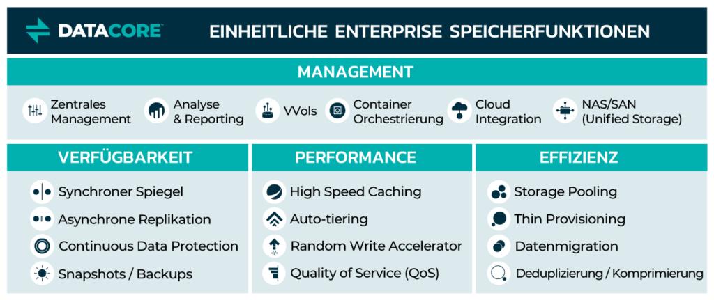 dc sds unified enterprise storage services diagram rgb option