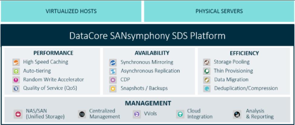 DataCore_SANsymphony_SDS_Platform