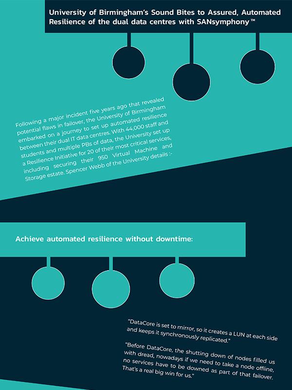 University of Birmingham Infographic