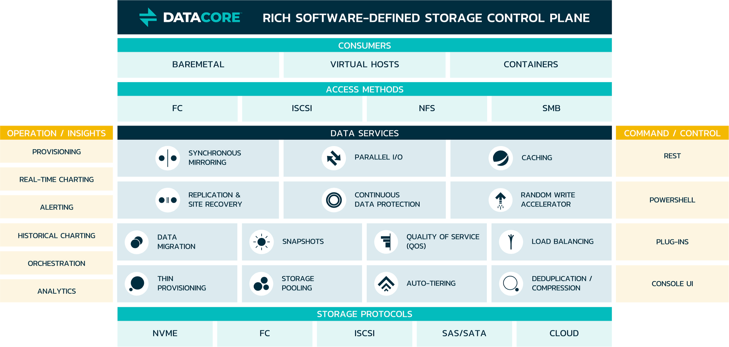 Rich Software-Defined Storage Control Plane