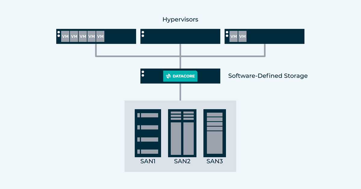 Software-Defined Storage: The Definitive Guide [Benefits, Architecture]