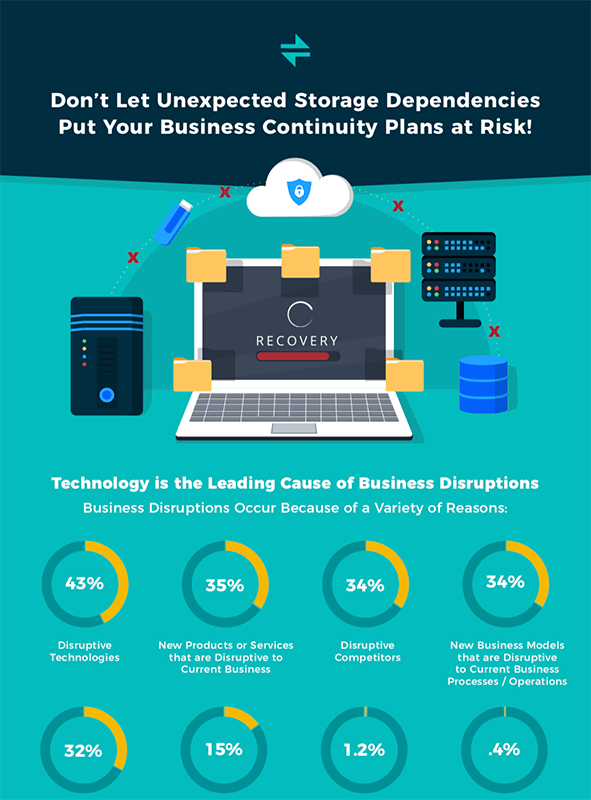 Don't Let Unexpected Storage Dependencies Put Your Business Continuity Plans at Risk!