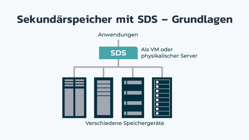 de secondary storage with sds principals diagram headline