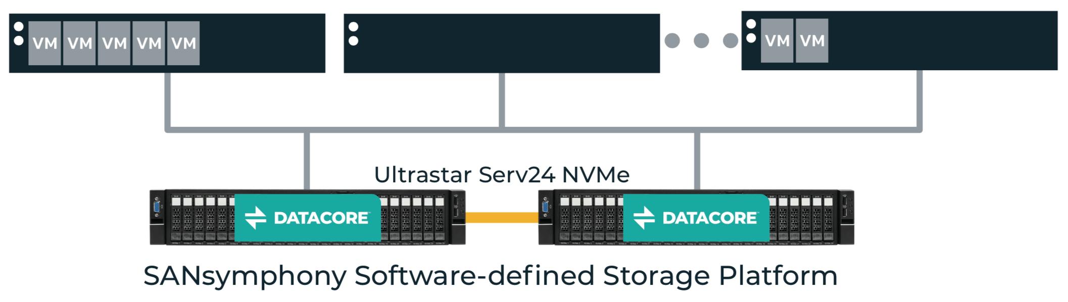 Ultrastar Serv24 NVMe software-defined storage platform