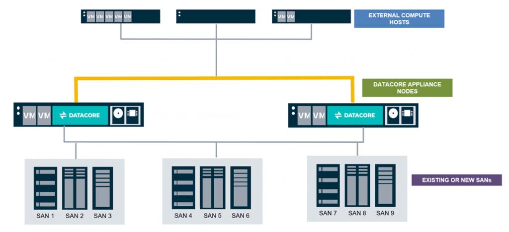 HCI 2.0 with DataCore appliances