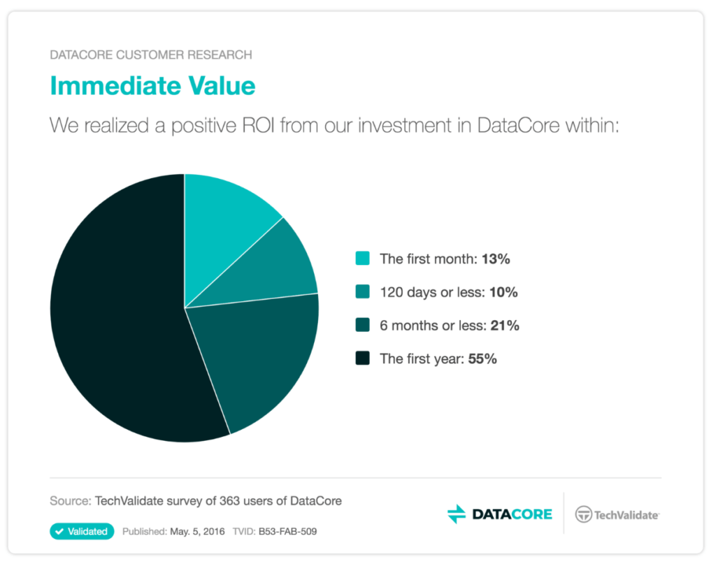 Immediate Value. We realized a positive ROI from our investment in DataCore within: The first month: 13%. 120 days or less: 10%. 6 months or less: 21%. The first year: 55%.