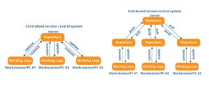 VCS Github Perforce Agile