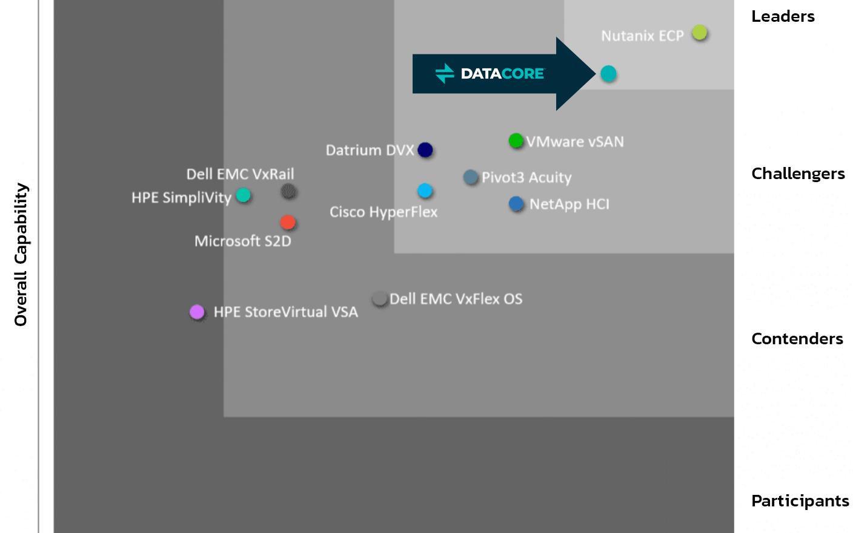 DataCore è leader di mercato nell'SDS
