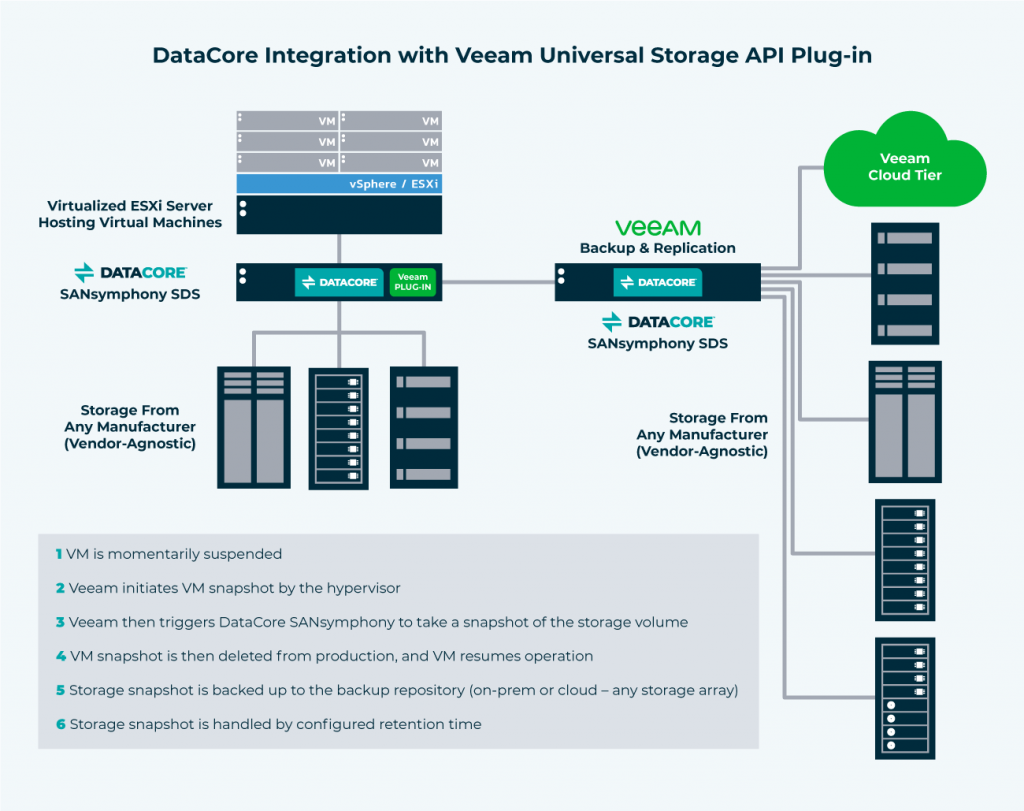 Veeam Backup Integration with DataCore