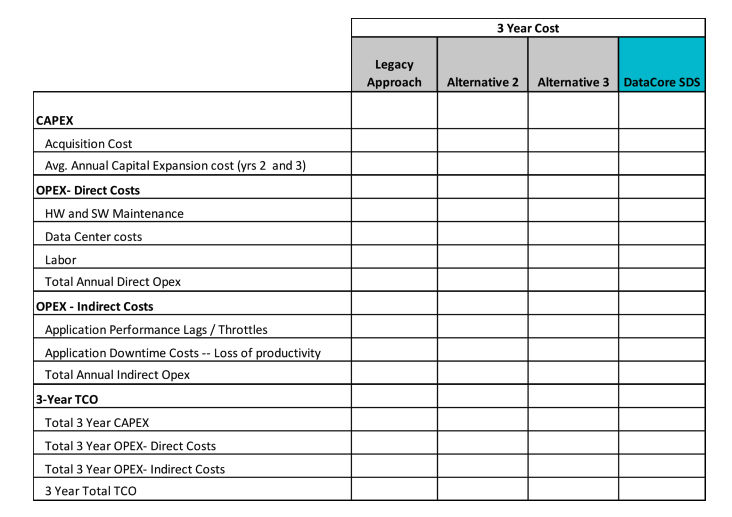 TCO structure comparison chart