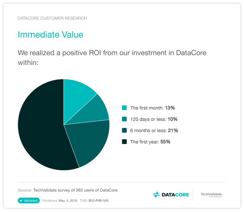 value of DataCore software-defined storage