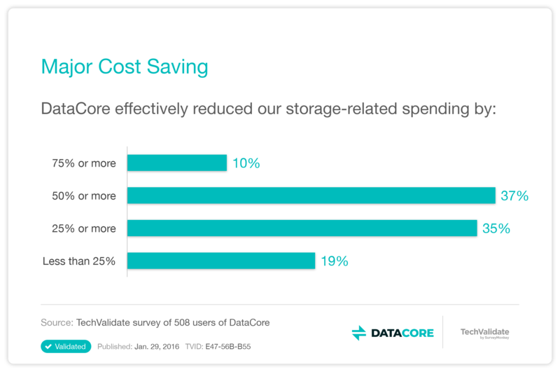 reduce data storage-related spending