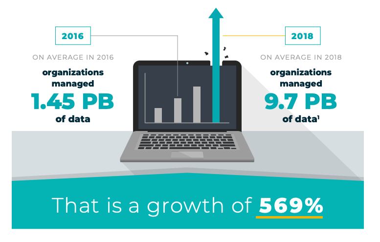 data storage cost crisis
