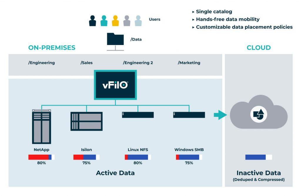 unstructured data storage