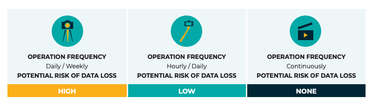 Continuous Data Protection Data Loss