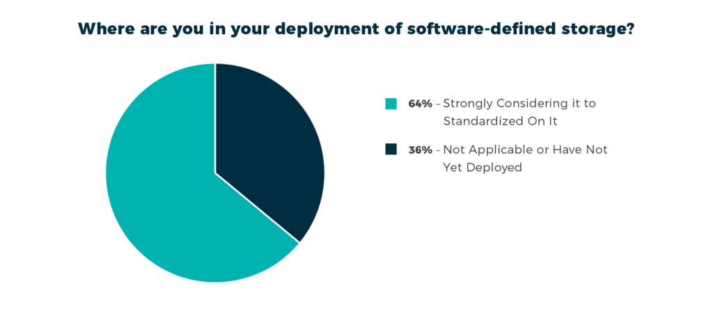 A majority of IT organizations report they are standardizing on software-defined storage.