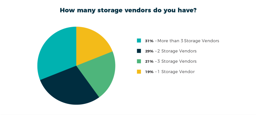 Most IT organizations have more than two storage vendors.