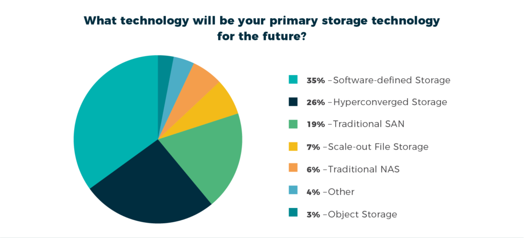 Software-defined storage will be the primary storage technology of the future.