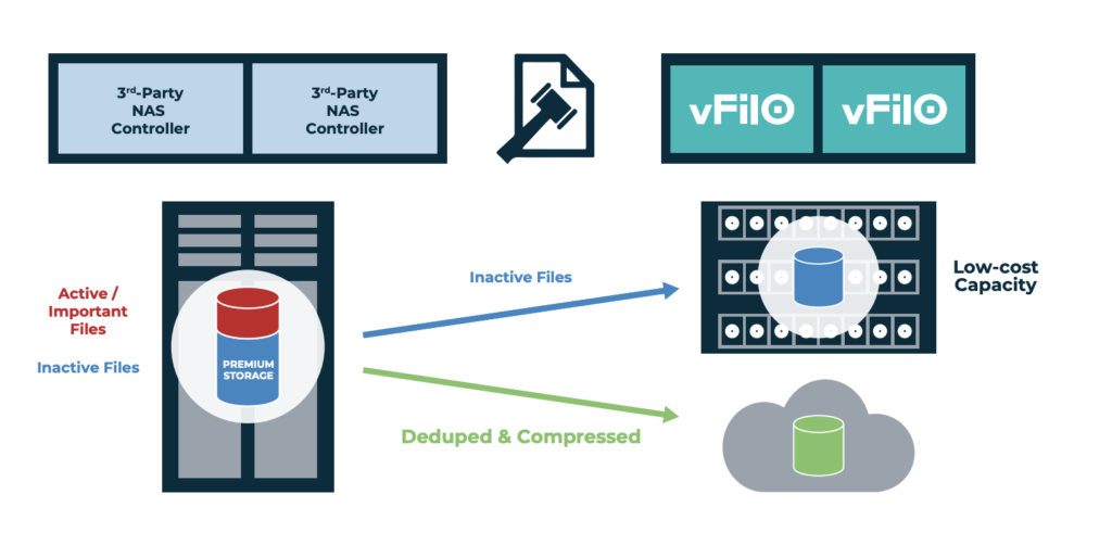 vFilO File And Object Storage Data Protection