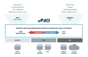 Vfilo File And Object Storage Diagram