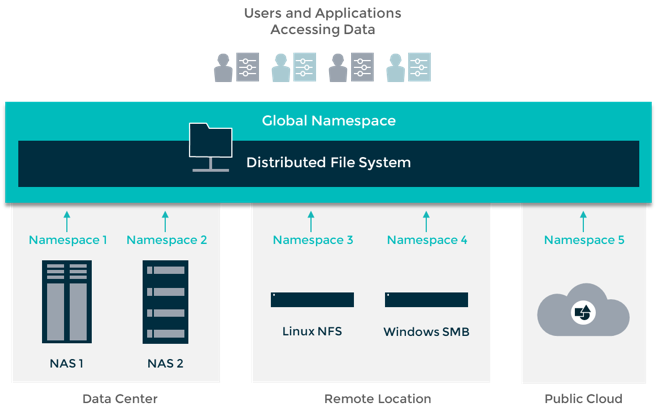 Architecture of a distributed file system (DFS)