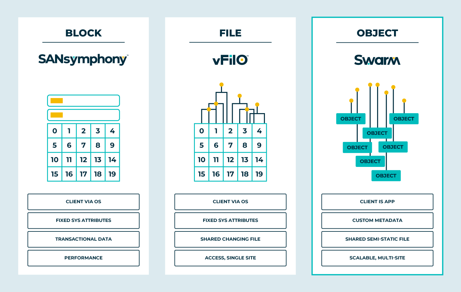sds foundation with block file and object storage