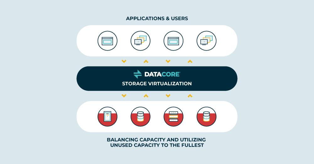 Storage Pooling Infographic