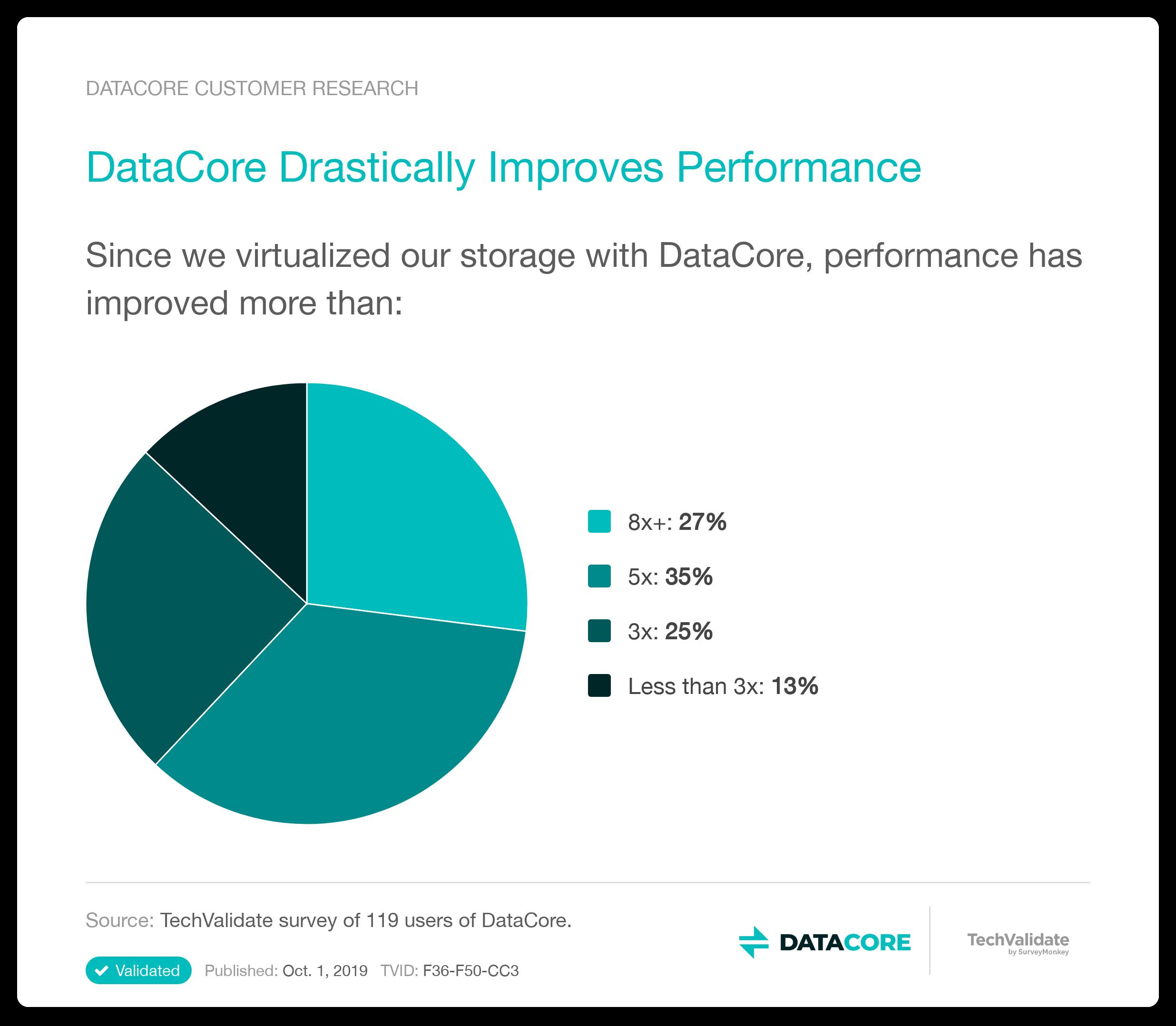 Datacore migliora le prestazioni
